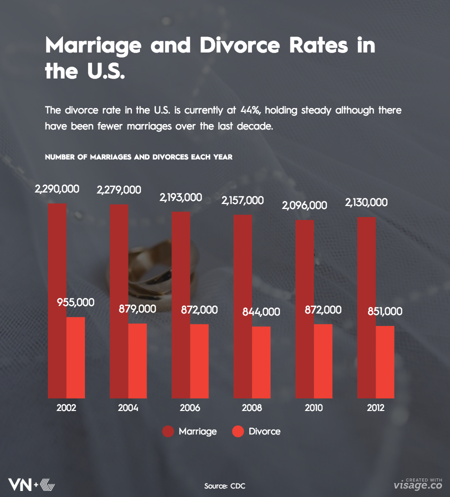 the rising cases of divorce and contributing factors Contribute greatly to the increase in the numbers of divorced and separated mothers these results suggest that economic independence not only enables women to be less dependent on marriage for economic security but also makes divorce and separation more affordable keywords: divorced mothers, separated mothers, economic independence.